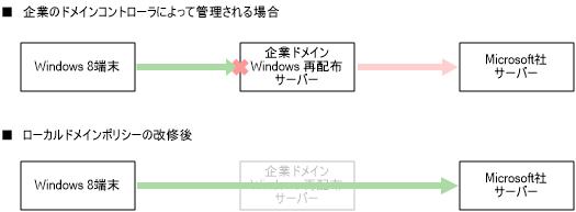 dotnet_inst_error