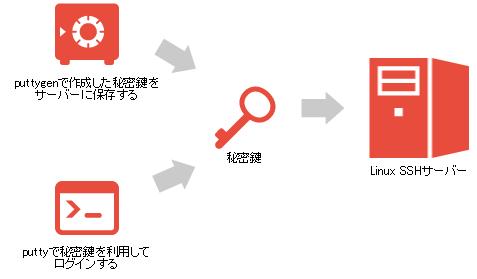 ssh_key